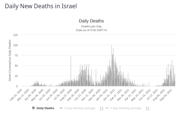 Israel Daily Deaths 18 Sept 2021