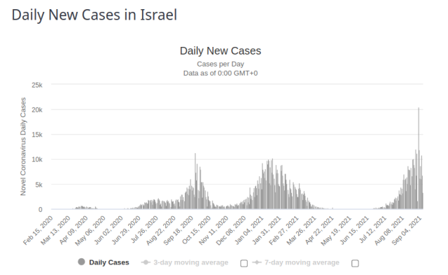 Israel Daily New Cases 18 Sept 2021