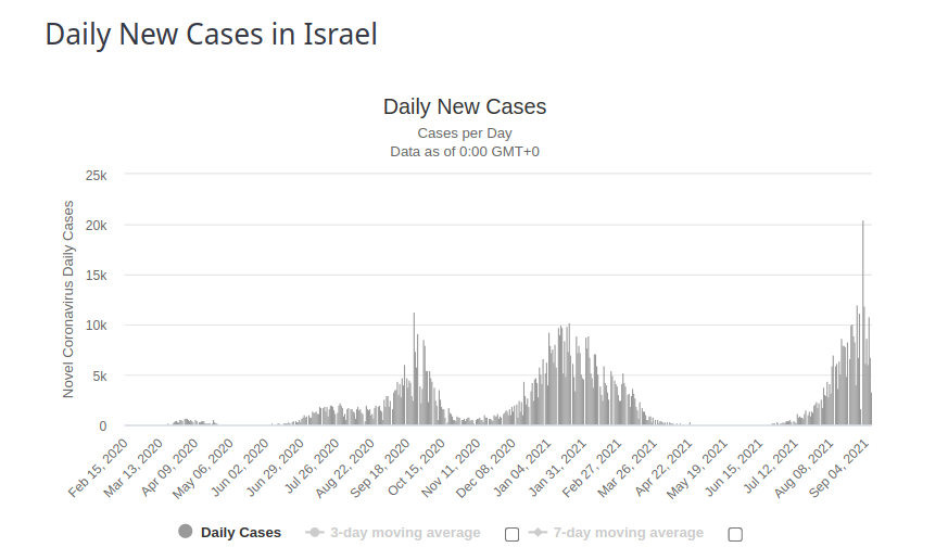 Israel Daily New Cases 8 Sept 2021