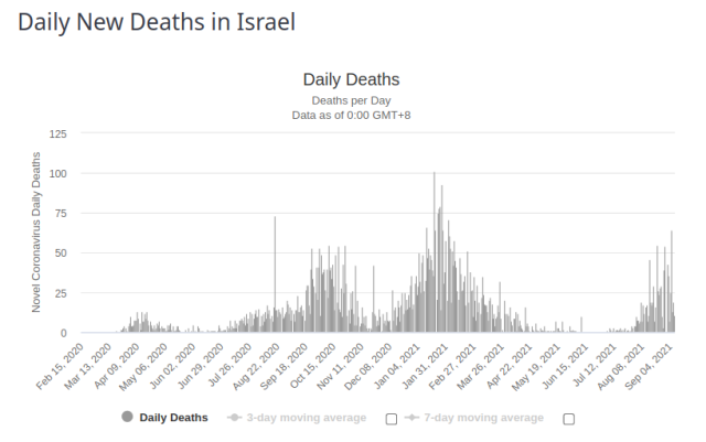 Israel Daily New Deaths 8 Sept 2021
