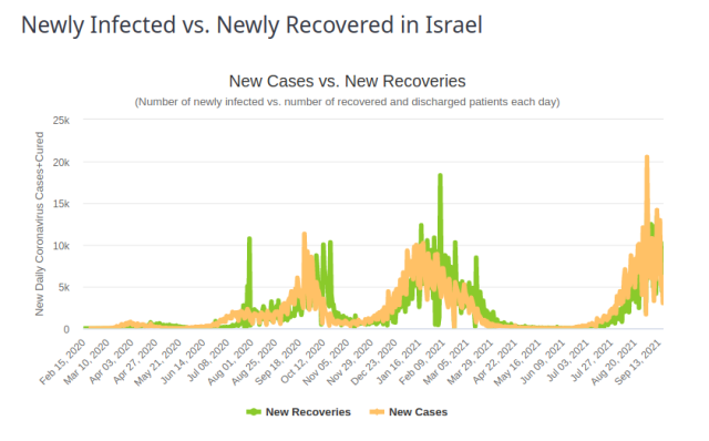 Israel Infected vs Recovered 18 Sept 2021