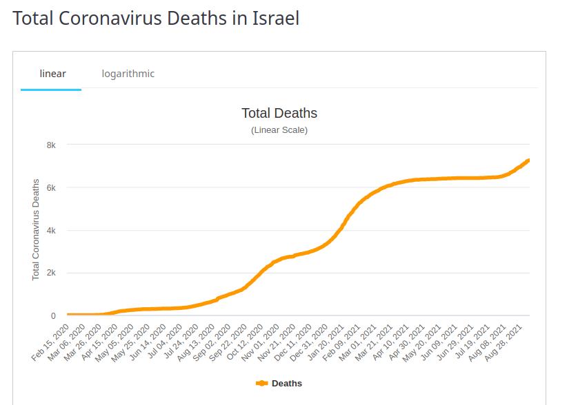 Israel Total Deaths 8 Sept 2021